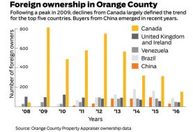 Florida Real Estate News Fla. leads nation in foreign residents buying and selling